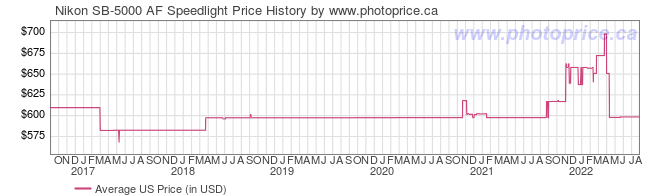 US Price History Graph for Nikon SB-5000 AF Speedlight