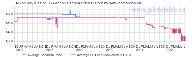 Price History Graph for Nikon KeyMission 360 Action Camera