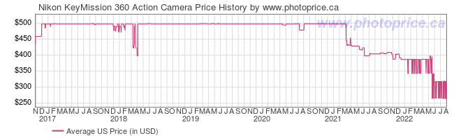 US Price History Graph for Nikon KeyMission 360 Action Camera