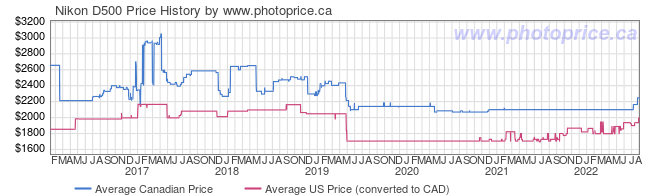 Price History Graph for Nikon D500