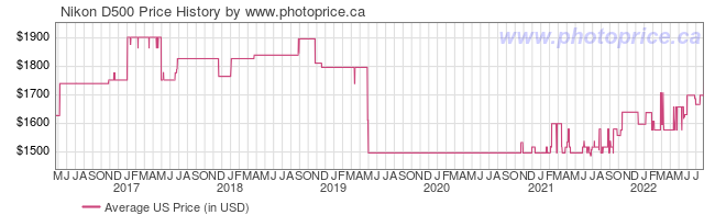 US Price History Graph for Nikon D500