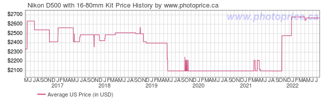 US Price History Graph for Nikon D500 with 16-80mm Kit