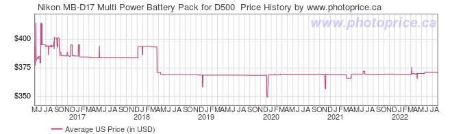 US Price History Graph for Nikon MB-D17 Multi Power Battery Pack for D500