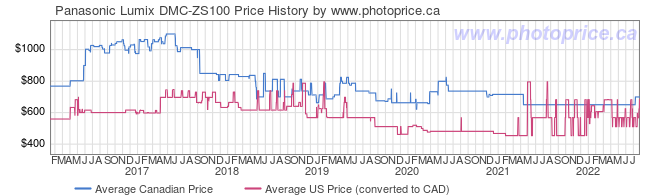 Price History Graph for Panasonic Lumix DMC-ZS100