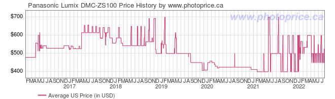 US Price History Graph for Panasonic Lumix DMC-ZS100