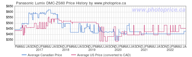 Price History Graph for Panasonic Lumix DMC-ZS60