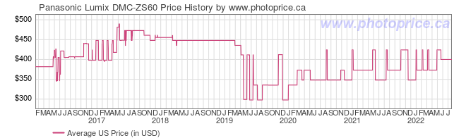 US Price History Graph for Panasonic Lumix DMC-ZS60