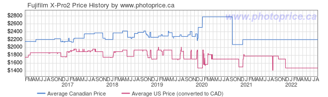 Price History Graph for Fujifilm X-Pro2