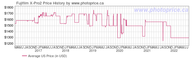US Price History Graph for Fujifilm X-Pro2