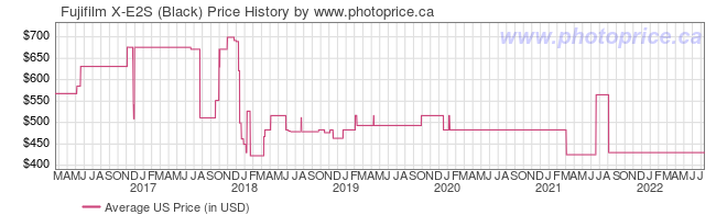 US Price History Graph for Fujifilm X-E2S (Black)