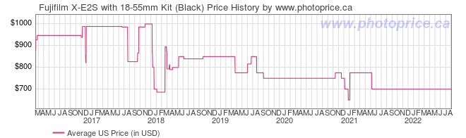 US Price History Graph for Fujifilm X-E2S with 18-55mm Kit (Black)