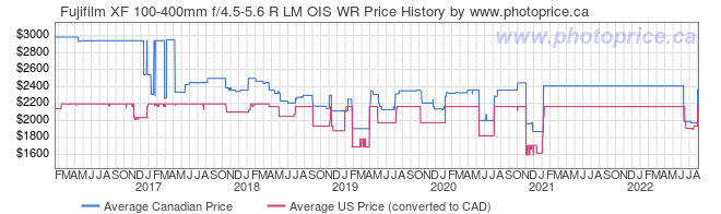 Price History Graph for Fujifilm XF 100-400mm f/4.5-5.6 R LM OIS WR