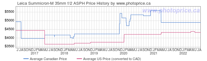 Price History Graph for Leica Summicron-M 35mm f/2 ASPH