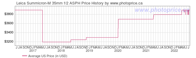 US Price History Graph for Leica Summicron-M 35mm f/2 ASPH