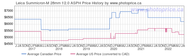 Price History Graph for Leica Summicron-M 28mm f/2.0 ASPH