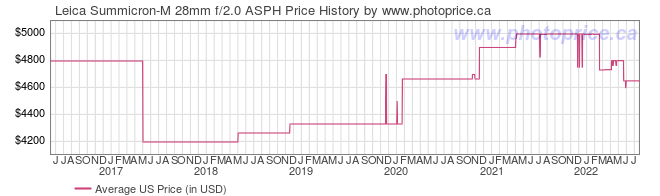 US Price History Graph for Leica Summicron-M 28mm f/2.0 ASPH