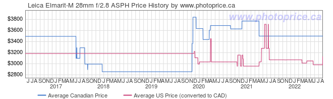 Price History Graph for Leica Elmarit-M 28mm f/2.8 ASPH
