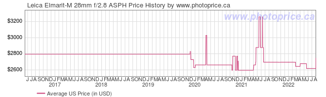 US Price History Graph for Leica Elmarit-M 28mm f/2.8 ASPH
