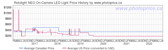 Price History Graph for Rotolight NEO On-Camera LED Light