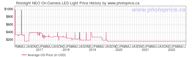 US Price History Graph for Rotolight NEO On-Camera LED Light