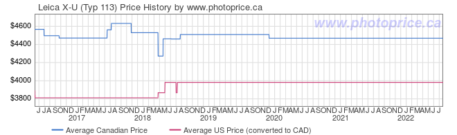 Price History Graph for Leica X-U (Typ 113)