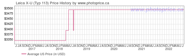 US Price History Graph for Leica X-U (Typ 113)