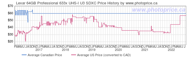 Price History Graph for Lexar 64GB Professional 633x UHS-I U3 SDXC