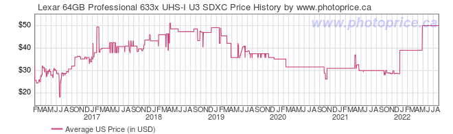 US Price History Graph for Lexar 64GB Professional 633x UHS-I U3 SDXC