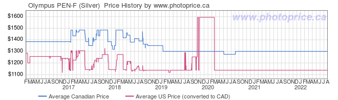 Price History Graph for Olympus PEN-F (Silver)