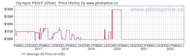 US Price History Graph for Olympus PEN-F (Silver)