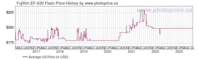 US Price History Graph for Fujifilm EF-X20 Flash