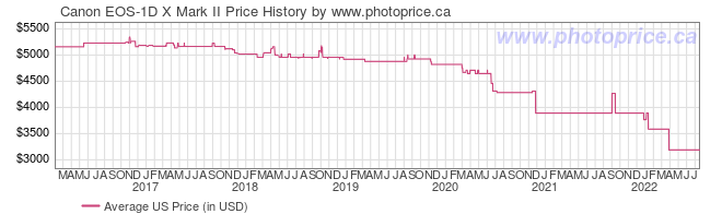 US Price History Graph for Canon EOS-1D X Mark II