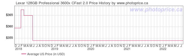 US Price History Graph for Lexar 128GB Professional 3600x CFast 2.0
