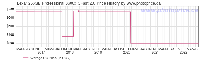 US Price History Graph for Lexar 256GB Professional 3600x CFast 2.0