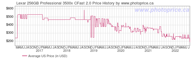 US Price History Graph for Lexar 256GB Professional 3500x CFast 2.0