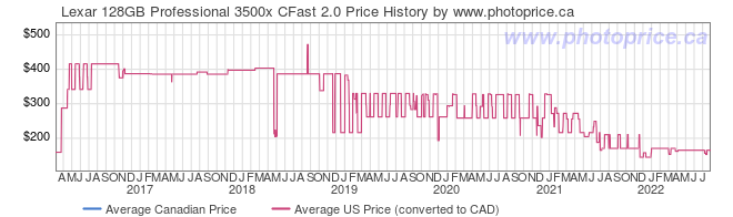 Price History Graph for Lexar 128GB Professional 3500x CFast 2.0
