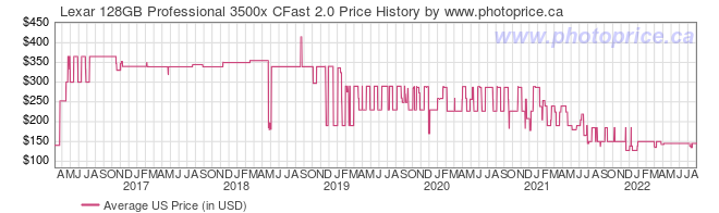 US Price History Graph for Lexar 128GB Professional 3500x CFast 2.0