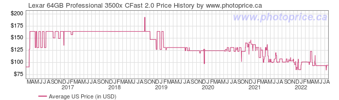 US Price History Graph for Lexar 64GB Professional 3500x CFast 2.0