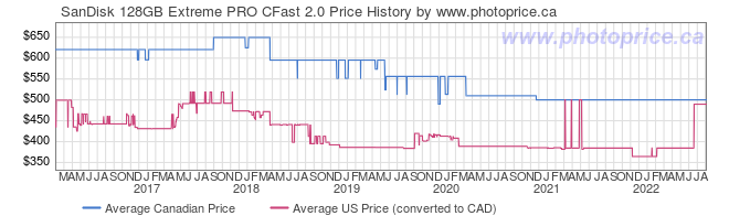 Price History Graph for SanDisk 128GB Extreme PRO CFast 2.0