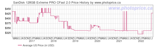 US Price History Graph for SanDisk 128GB Extreme PRO CFast 2.0