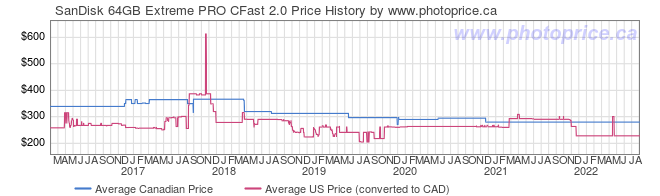 Price History Graph for SanDisk 64GB Extreme PRO CFast 2.0