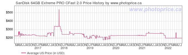 US Price History Graph for SanDisk 64GB Extreme PRO CFast 2.0