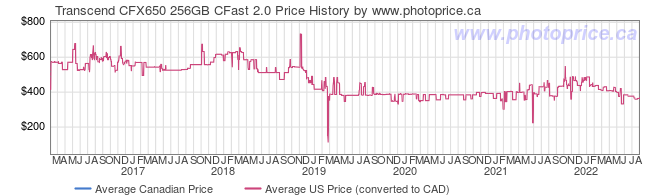 Price History Graph for Transcend CFX650 256GB CFast 2.0