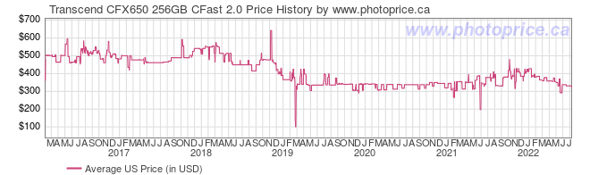 US Price History Graph for Transcend CFX650 256GB CFast 2.0