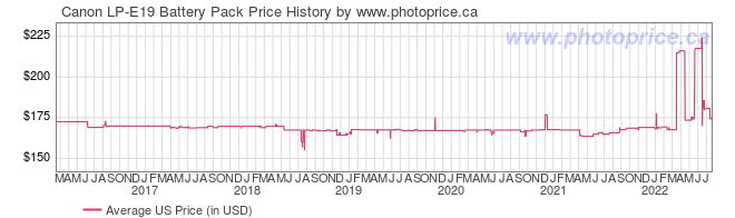 US Price History Graph for Canon LP-E19 Battery Pack