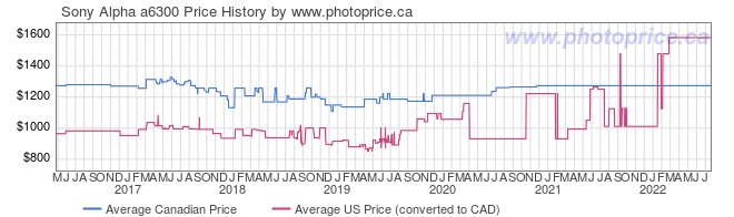 Price History Graph for Sony Alpha a6300