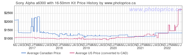 Price History Graph for Sony Alpha a6300 with 16-50mm Kit