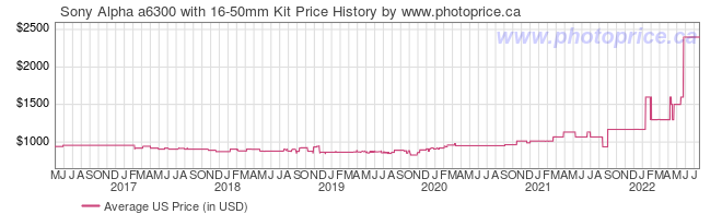 US Price History Graph for Sony Alpha a6300 with 16-50mm Kit