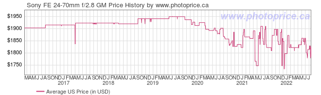 US Price History Graph for Sony FE 24-70mm f/2.8 GM