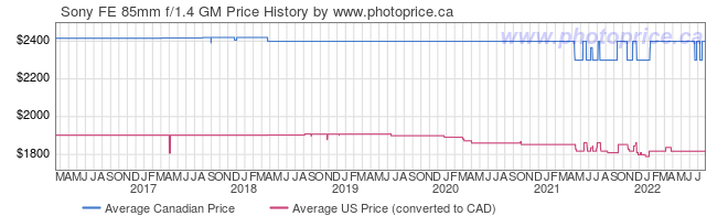 Price History Graph for Sony FE 85mm f/1.4 GM